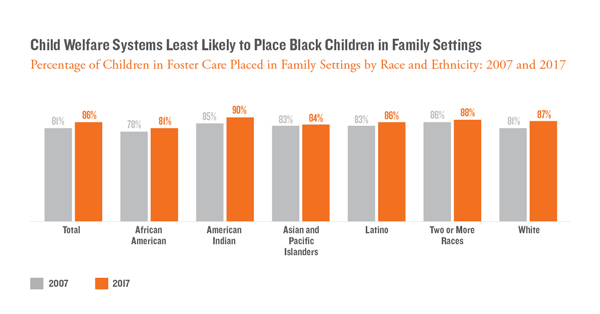 Child Welfare Systems Least Likely to Place Black Children in Family Settings